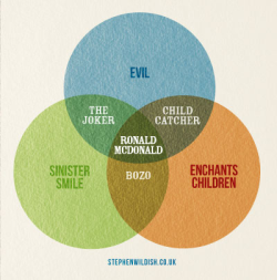 popchartlab:  A Venn diagram explaining the phenomenon that is Ronald McDonald.