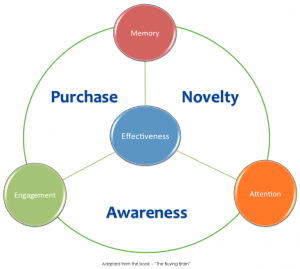 Neuroscience Outlines the Key to Social Customer Effectiveness. It's all about context:platform, location, time and online activity.