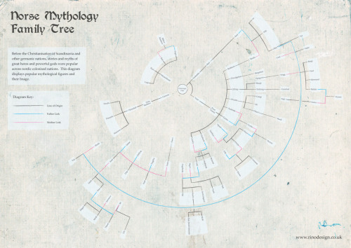 Norse Mythology Family Tree (Circular) Full Size