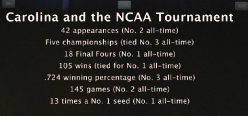 Carolina and the NCAA Tournament
