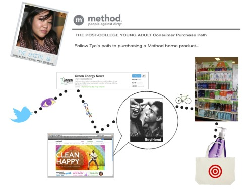 Method Consumer Tye Smith's Purchase Path