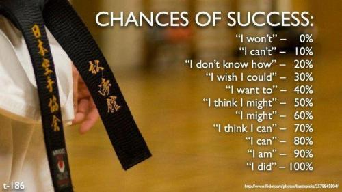 Chances of success…