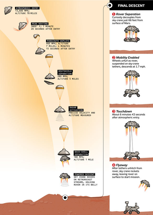 popmech:  How the NASA Curiosity rover will land on Mars, in 11 easy steps.  Yes, I'm sure that landing a Mini Cooper covered in sensitive scientific instruments on another planet is just a walk in the park :) BONUS: Check out this animated mock-up of Curiosity's landing system.