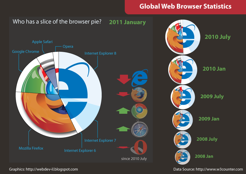 It's not that surprising that Firefox is losing a slice of its share to other web browsers, but it is surprising that Internet Explorer can still somehow hold on to roughly 50% of the market.