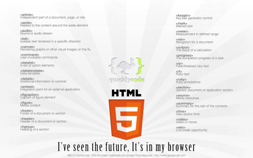 HTML5 Cheat Sheet Wallpaper