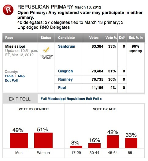 Santorum wins Mississippi: And Romney totally blows it … with a third-place finish. Someone had a rough night, and it's the one whose reputation Dan Savage didn't ruin for five years.