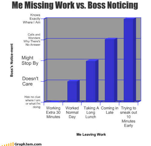Missing Work Vs the Boss Noticing it