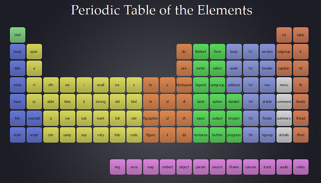 HTML5 Elements : Periodic Table of the 107 elements currently in the HTML5 working draft via joshduck.com
