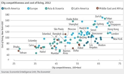 humanscalecities:  Chart of the Day: The Most Livable Cities Rankism!