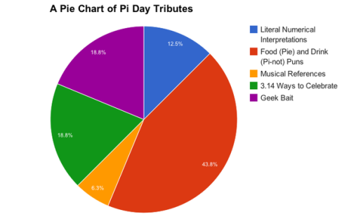 Seems irrational. theatlantic:  How the Internet is Paying Tribute to Pi Day