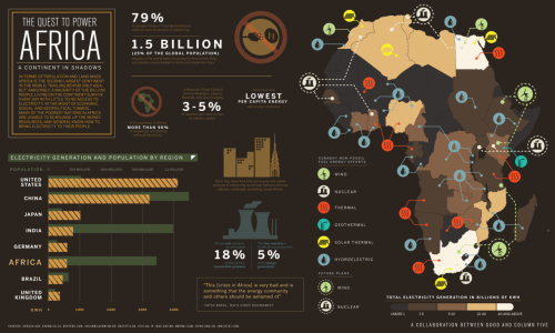 The volatility of some parts of Africa make reliable mineral and energy harvesting difficult.  China, however, is rolling the dice and making big deals to secure resources there.