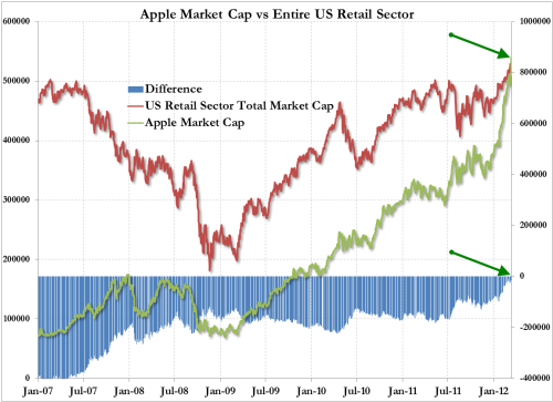 soupsoup:  Apple Is Now Bigger Than The Entire US Retail Sector