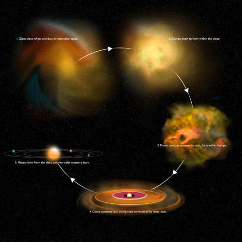 thenewenlightenmentage:  Astronomers Get Rare Peek at Early Stage of Star Formation ScienceDaily (Mar. 14, 2012) — Using radio and infrared telescopes, astronomers have obtained a first tantalizing look at a crucial early stage in star formation. The new observations promise to help scientists understand the early stages of a sequence of events through which a giant cloud of gas and dust collapses into dense cores that, in turn, form new stars. The scientists studied a giant cloud about 770 light-years from Earth in the constellation Perseus. They used the European Space Agency's Herschel Space Observatory and the National Science Foundation's Green Bank Telescope (GBT) to make detailed observations of a clump, containing nearly 100 times the mass of the Sun, within that cloud. Read More