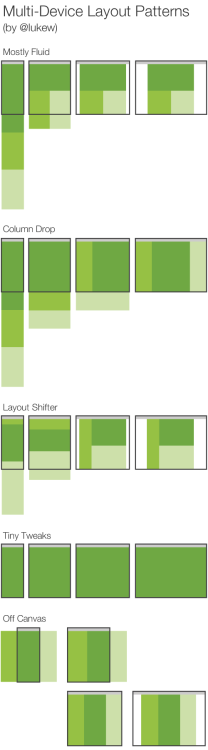 uxrave:  Multi-Device Layout Patterns  As we all design content that adapts for a variety of screen sizes, some clear patterns have emerged. Interface designer & author Luke Wroblewski breaks them down.