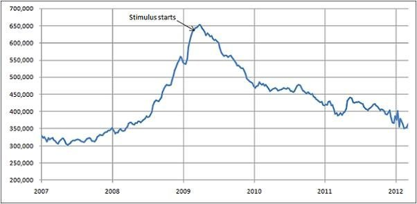 Jobless claims quickly declined following stimulus. It's time for a second round as progress has slowed.