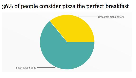 Six Surprising Pizza Pie Charts via maryontheinternet