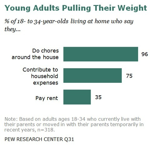newshour:  Pew Study: Young Adults OK with Moving Back Home Returning to the nest with mom and dad after college and even into the thirties is becoming increasingly more common, but also less stigmatized. Young adults who live with their folks are cheerful, upbeat even, about their choice. They even help out around the house.