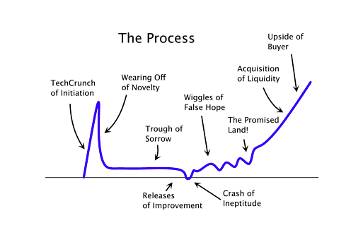 Great graphic from A VC: The Startup Curve