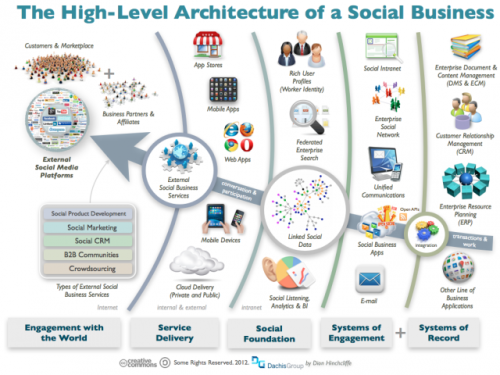 The Architecture of a Social Business