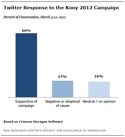"The rampant spread of the viral Kony 2012 video: New Pew Research Center analysis In case you missed it yesterday, a new Pew Research Center report tracks how the ""Kony 2012"" video and information about it reached so many Americans in a relatively short period of time, and the critical role social media played, especially for adults under age 30. Fast facts: 27% of young adults first heard about it through social media such as Facebook or Twitter and another 8% learned about it via other internet sources The internet was more than three times more important as a news-learning platform for young adults than traditional media such as television, newspapers, and radio For those ages 30-49, the mix of news sources was about even: 22% first learned of the ""Kony 2012"" video from internet sources – 15% via social media – and 21% learned from traditional media sources 66% of the Twitter conversation from March 5-12 supported the anti-Kony campaign; 17% was skeptical or negative about it; and 16% was neutral (mostly consisting of people asking questions about what was going on)"