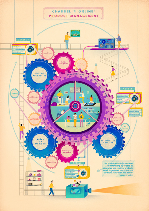 jack-hudson:  Channel 4 - Product Management This poster focuses on one of the departments that works within the Channel 4 building, thus being the Product Team. The image itself acts as a metaphor; the product team functions like a cog within a bigger mechanism, and in order for it to work successfully they need a collaborative input from all surrounding departments.