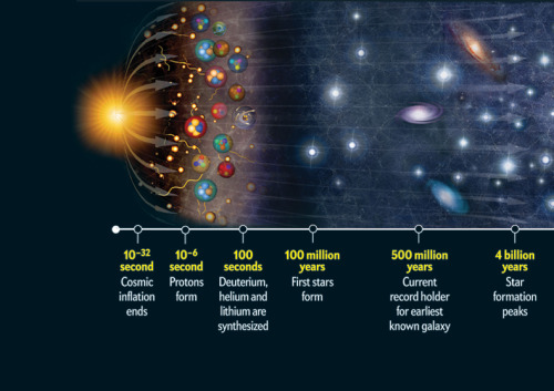 scinerds:   The History of the Universe: From Big Bang to Big Blah  After the furies of birth, the mature cosmos now evolves more slowly. Stars will continue to form for as long as another 100 trillion years (about 10,000 times the present age of the universe), which leaves plenty of time for slow-building cosmic phenomena to occur. » View the timeline