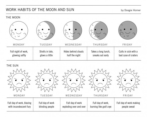 gabeweb:  Work Habits of the Moon and Sun (vía Boing Boing)