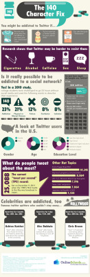 Infographic: Are You Addicted to Twitter?