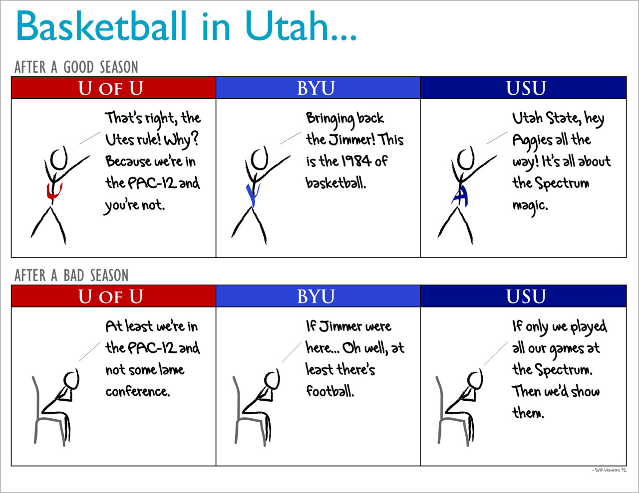 hawktech:  A look at college basketball in Utah.