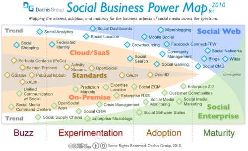 Social Business Power Map