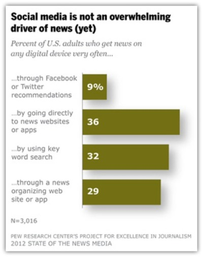 "ilovecharts:  newshour:  Do you get your news from Facebook and other social media? Just 9% of those who were surveyed earlier this year in a Pew Research Center study said they frequently follow news recommendations from either Facebook or Twitter when using computers, smartphones or tablets. ""Social media is secondary,"" said Amy Mitchell, deputy director of the Pew Research Center's Project for Excellence in Journalism. ""Clearly it's grown, clearly it's the new player and part of the landscape, but it's not the overwhelming driver.""  Yet."