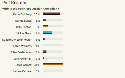 AH! Marga is leading the funniest lesbian comedian poll at About.com's Lesbian Life Reader's Poll. Lets keep her up there! Vote: Here.  [Love. Inspire. Laugh. #Marga2012]
