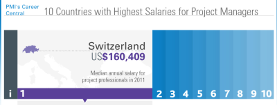 Top Project Management Salaries Across the globe, as reported by PMI's 2011 survey: Switzerland: US$ 160,409 Australia: US$ 139,497 Germany: US$ 110,347 The Netherlands: $109,775 Belgium: $108,750 USA: $105,000 Canada: $98,517 Ireland: $101,635 United Kingdom: $96,384 New Zealand: $91,109 The one constant we see is that all these countries have high levels of development. With several being part of the G8 group of nations. Surprisingly France, Italy, Japan and Russia are not in the top 10. Undoubtedly they can't be far behind. It would be very valuable for the Agile Community to know if there are any other similar surveys from Agile organizations, within Scrum, Lean Kanban, etc. We need to know the state of Agile Project Management Salaries too. Can anyone offer any clues about such surveys?Source: PMI 2011 Salary Survey.