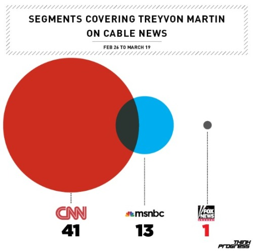 "All Major News Outlets Cover Trayvon Martin Tragedy, Except Fox News Since his tragic death on February 26, Trayvon Martin — an unarmed 17-year-old African-American shot by ""neighborhood watch volunteer"" George Zimmerman — has become national news. Martin, a good student with no criminal record, was killed by Zimmerman on his way home from the 7-11. Zimmerman was carrying a 9 millimeter handgun. Martin was carrying a bag of Skittles and a can of iced tea. (If you are unfamilar with the story, check out our primer on what everyone should know about Trayvon Martin.) Martin has merited coverage by the New York Times, the Washington Post, and USA Today. The story has been covered by all three broadcast networks and extensively on cable. But there is one outlet that has barely mentioned Trayvon Martin — Fox News."