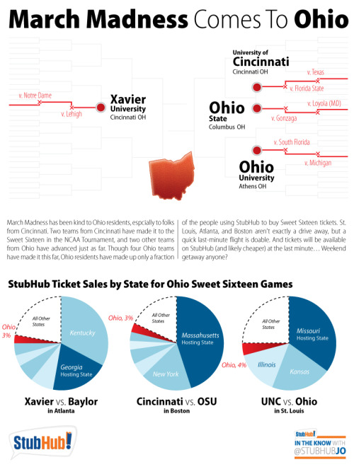 Four teams from Ohio have advanced to the NCAA Sweet Sixteen, but Ohio residents aren't necessarily the ones buying tickets to the games. A quick last minute flight to the cities where the games are being played is doable and don't forget tickets on StubHub will be available last minute as well! Get yours here: http://www.stubhub.com/ncaa-tournament-tickets/