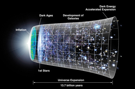 "npr:  Dark Energy And The Joy Of Being Wrong Sometimes nature just throws you a loop. All your carefully laid plans, all your exquisite calculations, all your deeply held beliefs and expectations get blown away in the simple eloquence of real data from the real world. That is how Dark Energy made its appearance into the world of cosmology. Its not just that folks weren't expecting it. They were, in fact, expecting the very opposite. Last week I explained how Dark Matter was ""discovered"" (inferred really), based on observations over decades of the gravitational influence it exerts on matter we can see (the stuff we are made of). Dark Energy was discovered in a similar way, except that it arrived all at once in one big, fat surprise package. The year was 1998 and two highly competitive groups of astronomers were each rushing toward the same goal: they hoped to hunt down the effects of gravitational braking in the universe. Ever since astronomers had accepted the idea of the Big Bang, they had been out hunting for its subsequent cosmic deceleration. The idea was simple. While the Big Bang blows space apart (it literally stretches all points of space-time away from each other), the gravitational pull of matter should, over time, slow down that initial burst of cosmic expansion. The two research groups, (Berkeley vs. Harvard), were racing to find the magnitude of deceleration in the universe. It was a critical project since the rate of cosmic braking is directly related to the total density of mass (and energy) in the universe. It would be a Nobel Prize-worthy result. Things didn't go quite as planned. -Adam Frank (Photo credit: WMAP/NASA)"