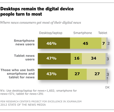 pewresearch:  For now, the desktop/laptop still reigns as the place people get most of their digital news. Fully 82% of people who get news on a computer say that is where they get most of their digital news.