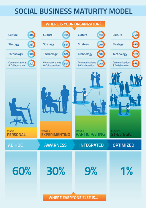 ibmsocialbiz:  Only 1% of companies are strategic in use of social business. The myth of social media tactics vs the reality of social business strategies via Forbes