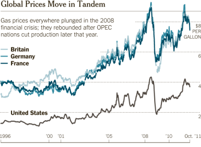 The Charts That Prove Obama Doesn't Set Gas Prices America produces 200 times as much oil as Germany, but our gas prices rise and fall in tandem (we pay far lower gas taxes). Source: Energy Information Administration andNY Times. The issue of gas prices has not only been misunderstood but thoroughly distorted by relentless ideological spin from industry and its political allies, mainly Republican. Hardly a day goes by that some industry cheerleader somewhere — be it Gov. Bobby Jindal of Louisiana or Senator James Inhofe of Oklahoma — does not flay President Obama for driving up oil pri