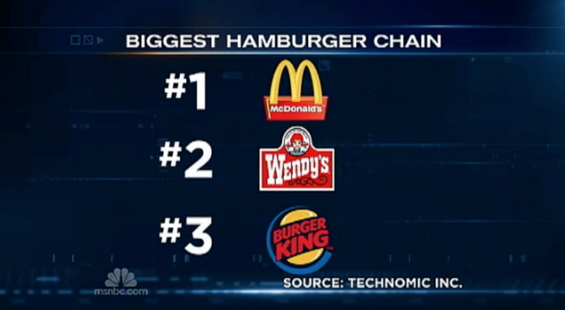 Big news! Wendy's now the #2 burger chain in the United States.