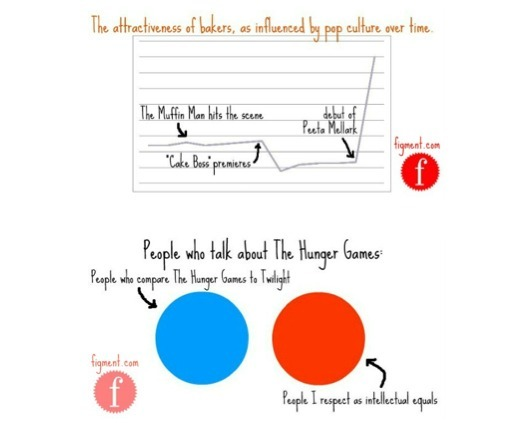 The Hunger Games and other charts. Click for more funnies.