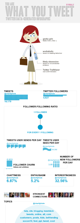 I got this personal infographic from http://visual.ly/twitter