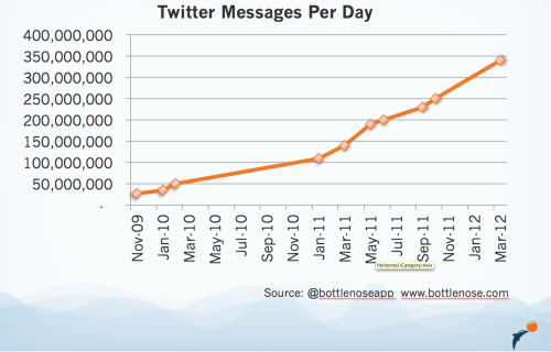 This is our graph of Twitter message volume growth in the last few years.   We've compiled this from data we located around the Web, including from Twitter, Inc., Quora, and various analysts. Notably, today Twitter announced their new message volume has reached 340 million messages/day, which more than doubles where it was last year.   If this growth rate continues, then the total number of messages being received by each Twitter user per day will soon far exceed what any user can read (some would say this is already the case).   This is why tools like Bottlenose (www.bottlenose.com, @bottlenoseapp) are necessary.   There has to be a way for users to see what's going on in these vast, constantly moving streams of messages. No human can keep up with this amount of change without help.