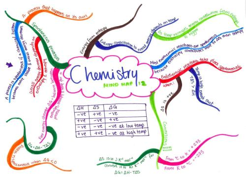 chubbylemonscience:  Chemistry OCR A2 mind map 12 Revision notes