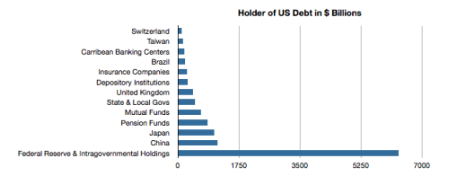 I made this graph to show the holders of US Debt. China holds the most US debt for any country $ 1132 Billion.