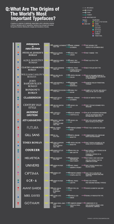 From Ben Franklin to Bauhaus and beyond, an detailed infographic telling the story of the world's most important typefaces. (via)