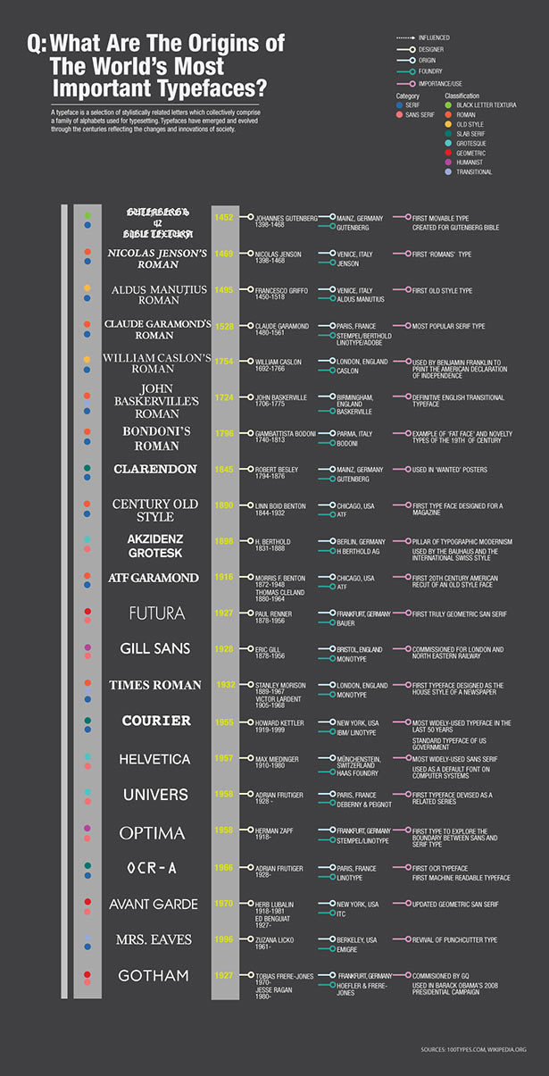 What are the origins of the world's most important typefaces ? infographic via chacha.com #typo
