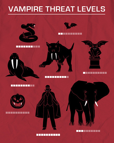 unlikelywords:  Vampire Threat Levels (by davidfromdallas)