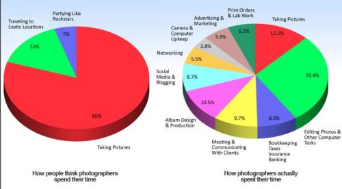 The Reality about Photographers and their Time