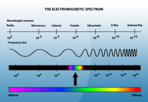 quantumaniac:  The Electromagnetic Spectrum Our universe is rife with waves. Although the term Electromagnetic (EM) Spectrum may seem strange and distant - you're much more familiar with it then you think! In fact, the spectrum is nothing more than the range of the different types of electromagnetic waves that are possible. Different types of waves are classified by their wavelengths and frequencies - if one changes, so does the other (they are inversely proportional). The longer a wave's wavelength, the shorter it's frequency - and thus it is less energetic.  Radio - These have the longest wavelength of anything on the EM Spectrum. These are the types of waves that travel to your radio! However, these types of waves are emitted by many other things, not just your favorite radio station. Stars and gases in space emit these types of waves all the time.   Microwaves - Slightly more energetic than radio waves are microwaves, which yes, are the types of waves in your actual microwave at home! Microwaves are frequently used in Radio Astronomy by studying the natural cosmic radiation in space. Microwaves can be captured and studied by setups like the Very Large Array shown below:   Infrared - Next up is what enables night vision goggles to work! This is also known as thermal vision, because our skin emits infrared radiation! Infrared radiation detection is frequently used in military devices, and it is often used by astronomers to be able to see through thick regions of star dust!  Visible - This aptly named section of the spectrum is the part the humans can see. Every massive (mass containing) object that we can see emits visible radiation. A typical human eye can detect wavelengths of visible light from about 390-750 nm (nanometers). In terms of visible light, red is the least energetic (longest wavelength) and violet is the most energetic!   Ultraviolet - This is one of the types of radiation that the sun emits, and what causes our sunburn! Ultraviolet (UV) is the type of radiation that occurs immediately before violet (ultra-VIOLET), because it has a shorter wavelength - similar to how infrared has a longer wavelength than red light (infra-RED). The hottest objects in the universe usually emit UV radiation. The visible parts of the sun's radiation is not what burns us - it is the invisible UV radiation.   X-Rays - These are the types of rays that doctor's use to look at your bones! The man who discovered them, Wilhelm Conrad Röntgen, was awarded the first ever Nobel Prize in Physics for his discovery, in 1901. Very hot gases in the universe also emit harmful X-rays.   Gamma Rays - These rays are the most energetic and powerful waves on the entire spectrum. Radioactive materials can emit gamma rays, and sometimes powerful particle accelerators, like those at CERN, can produce them as well. Only incredible violent and energetic events can emit gamma rays - such as supernovas or the collision of stars and galaxies.